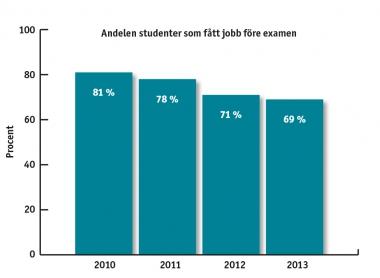 Färre studenter får jobb före examen