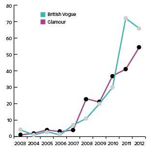 Antal gånger en modell med glugg mellan tänderna förekom i de två modetidningarna 2003-2012.