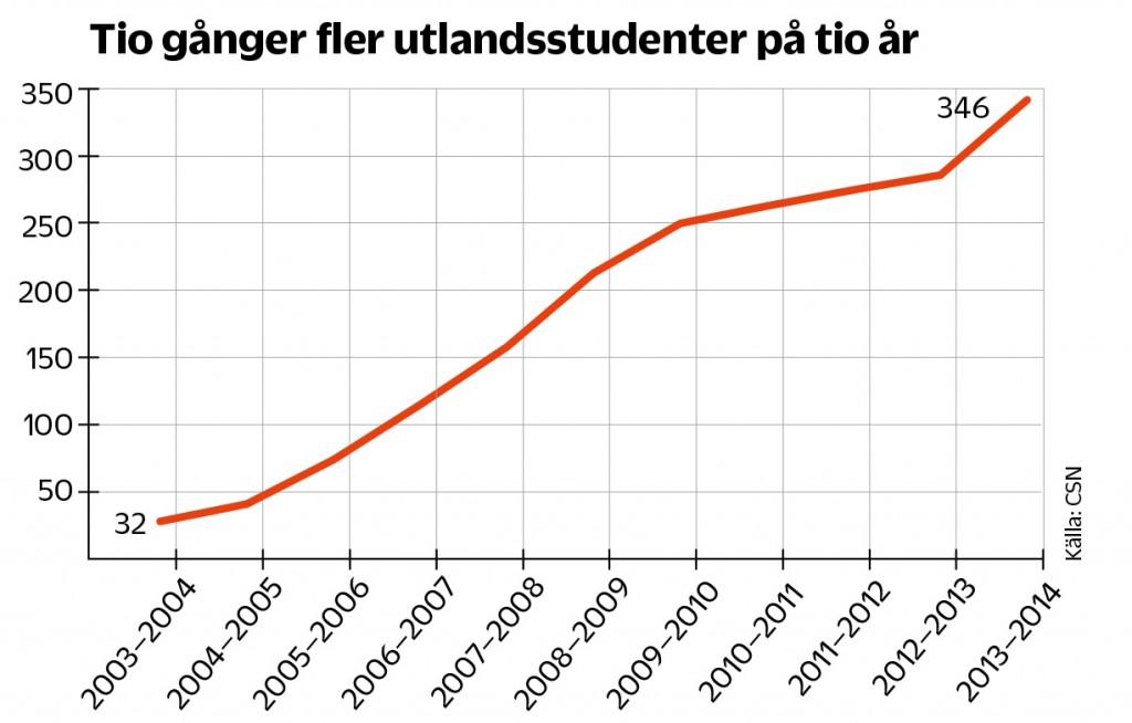 Så har antalet svenska tandläkarstudenter på utländska lärosäten ökat under de senaste tio åren.