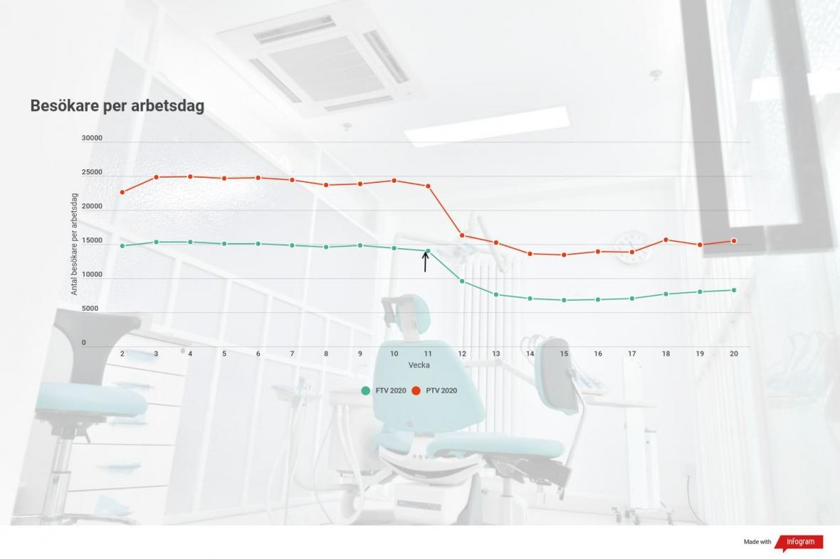 Stort tapp i patienter under coronavåren